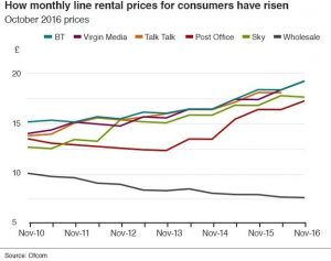 line-rental-prices